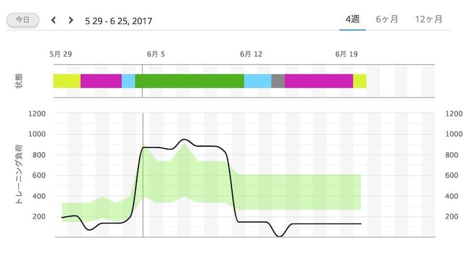 【ガーミン時計】ForeAthlete 935を1ヶ月間使用。VO2Max・トレーニング効果のデータを公開