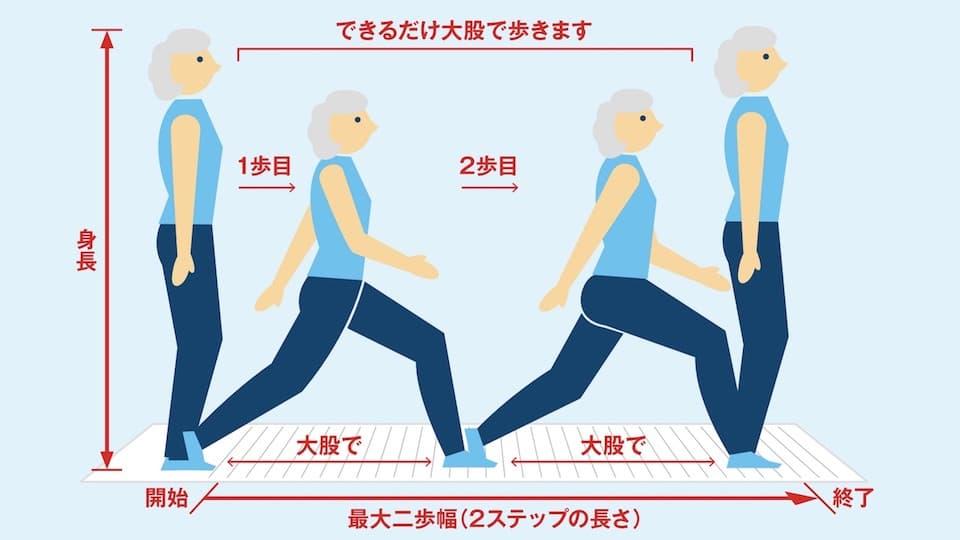 大人のための筋力測定「ロコモ度テスト」は意外と難しい