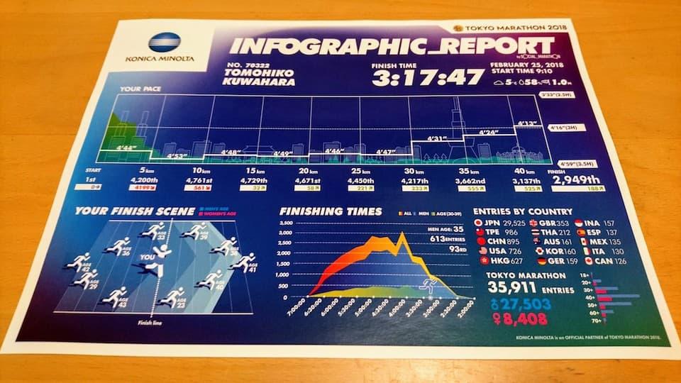 東京マラソンを「可視化」するインフォグラフィックス・レポート