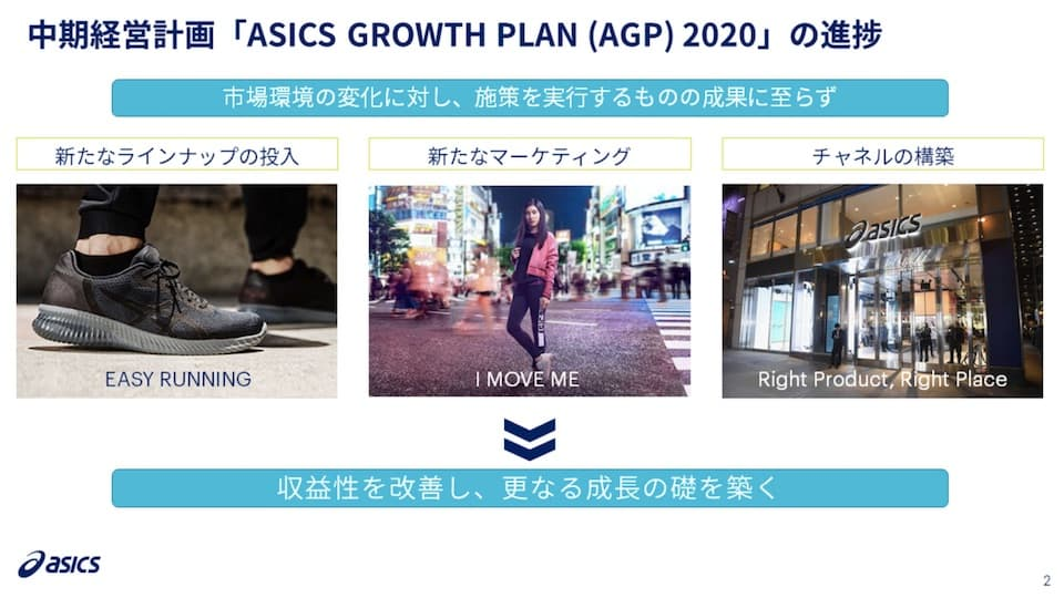 ASICS Growth Plan 2020より
