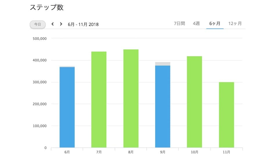 過去6ヶ月間(6月1日〜11月21日)の歩数