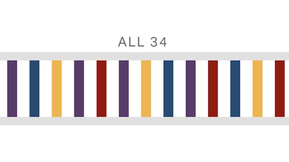 ストレングス・ファインダーで「34の資質」を全て調べた結果、自覚していない強みが3つもあった!