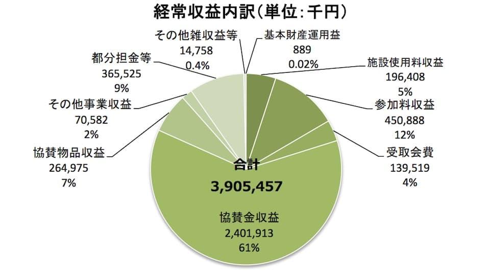 東京マラソンの収益
