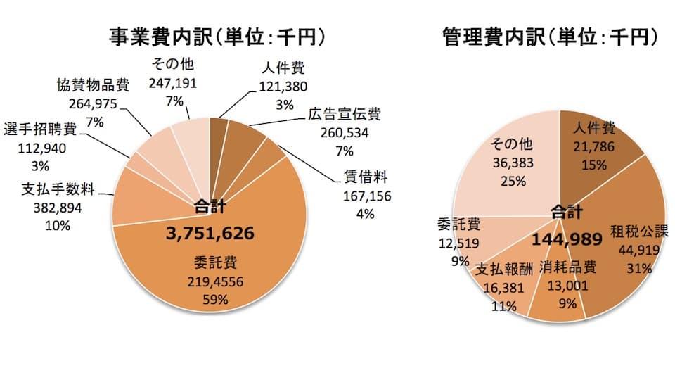 東京マラソンの費用